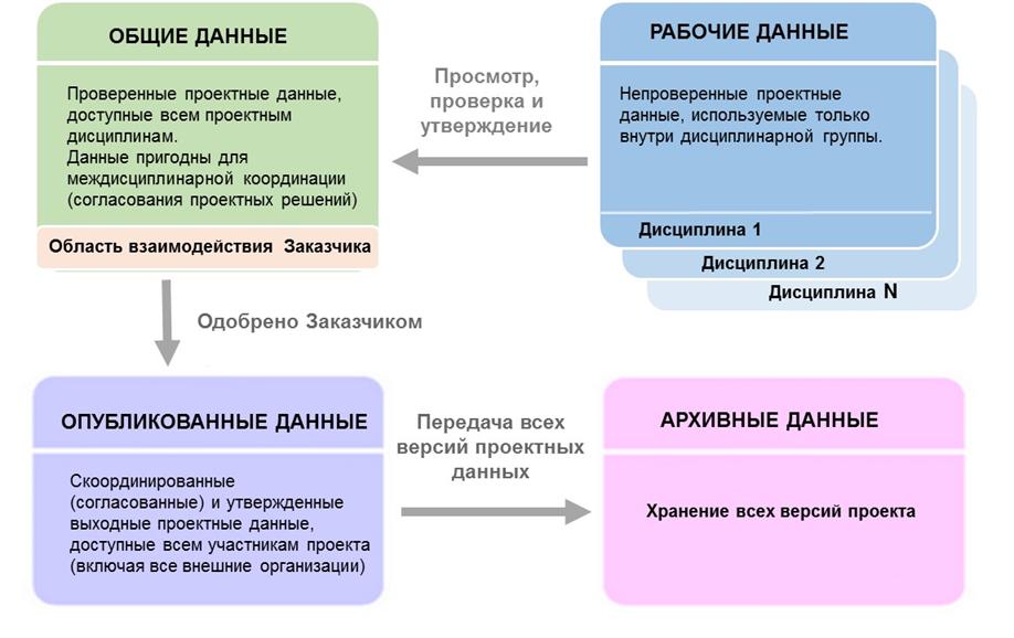 Структурированное хранение данных